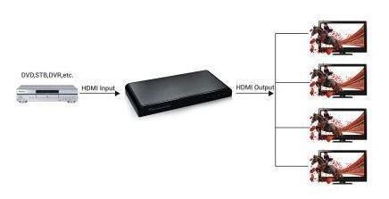 Techly Audio / Video Splitter HDMI x 4