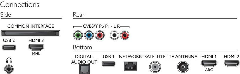 Televiisor Philips 43PUS6503/12